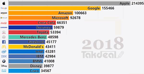 رتبه شرکت های برتر جهان